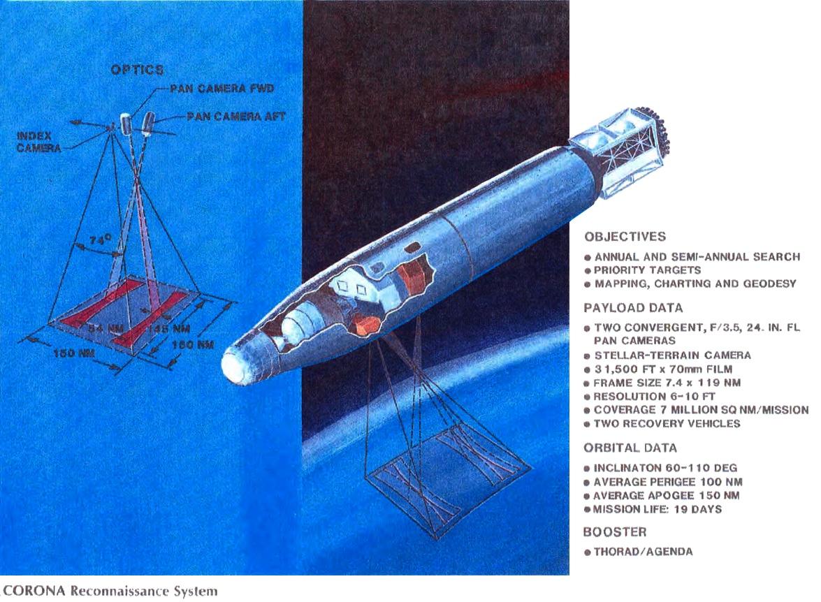 Reconnaissance Satellites Corona Corona Reconnaissance System