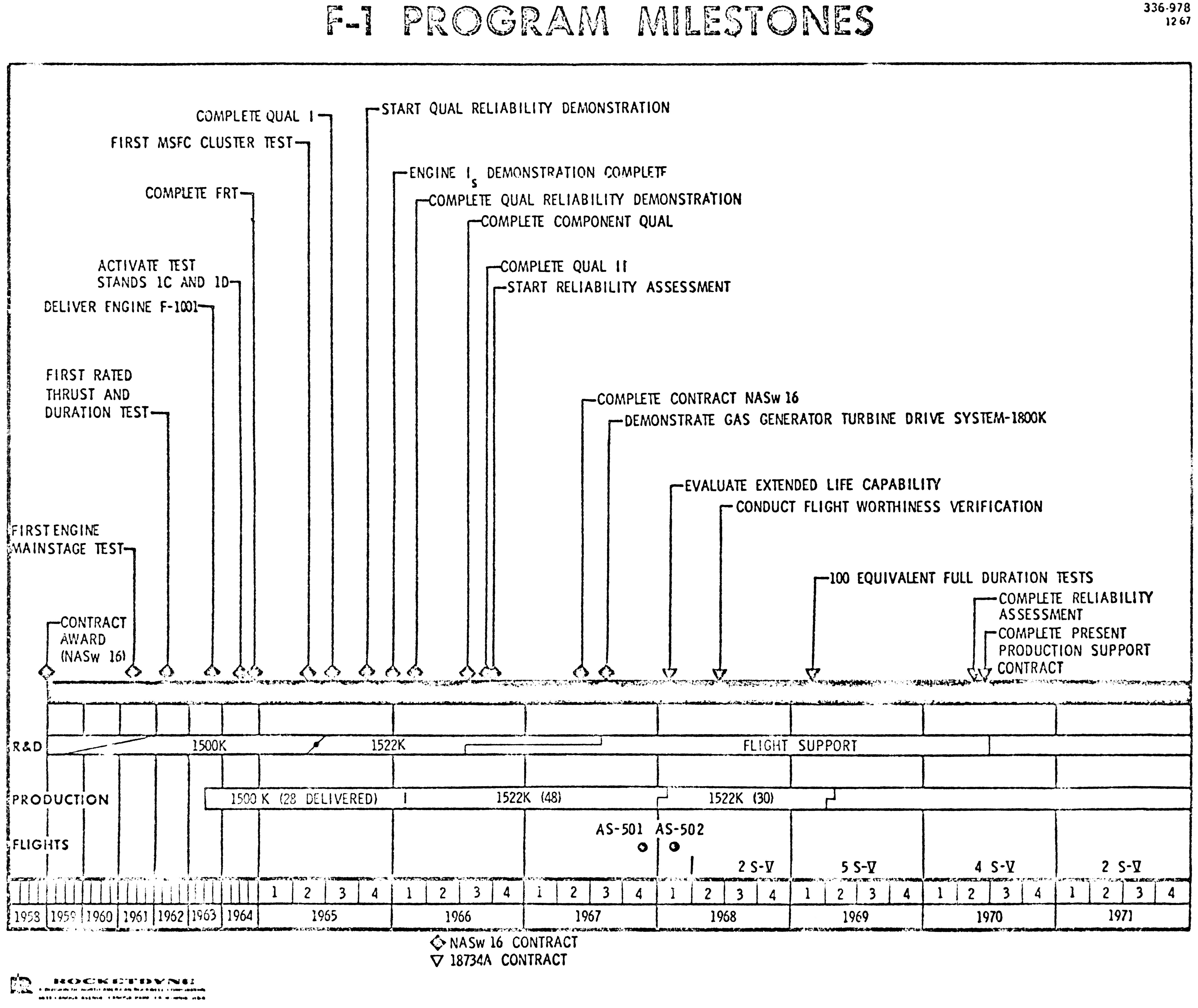 Index Of Info F 1 Config Changes F1 Rocket Engine Diagram Program Milestones