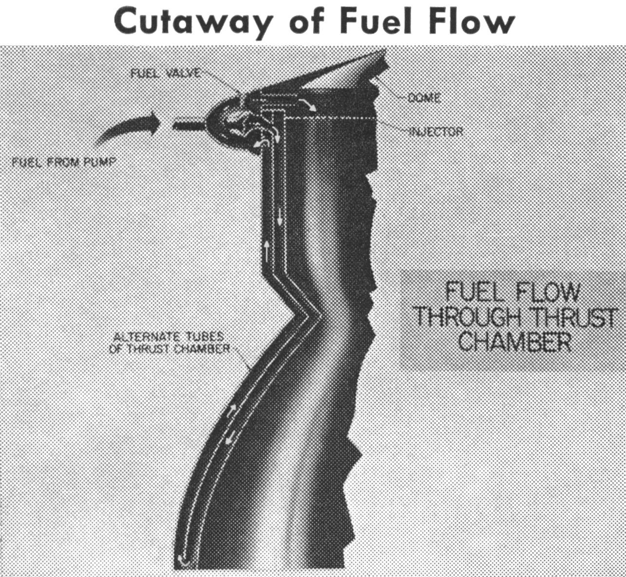 F 1 Engine Thrust Chamber Saturn V F1 Diagram Rocket Cut Away Combustion Fuel Flow Regenerative Cooling
