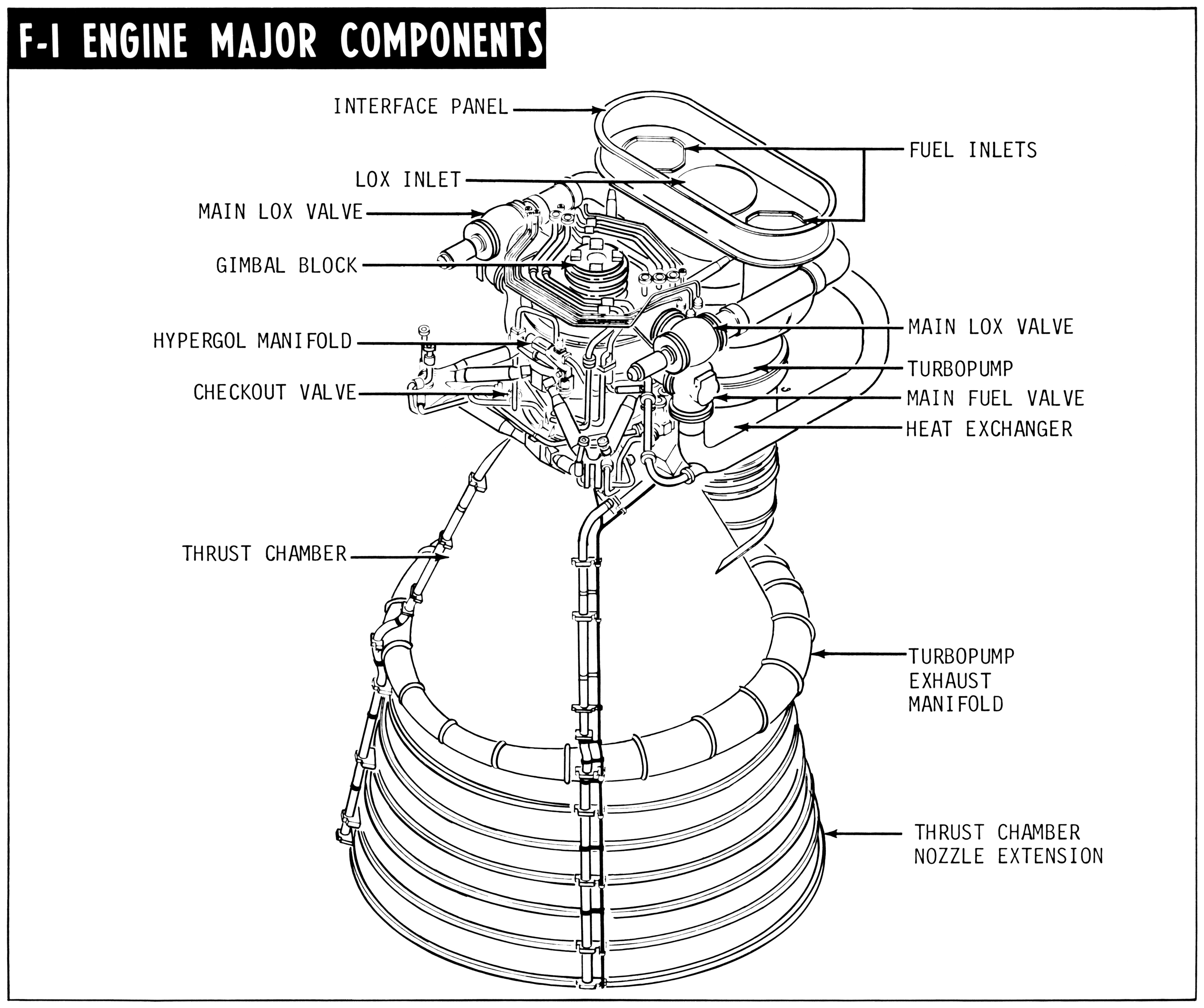 f 1 with callouts rh heroicrelics org 350 rocket engine diagram f1 rocket engine diagram