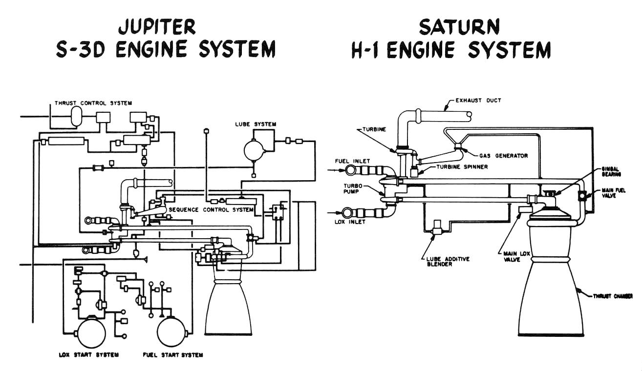 The S-3D vs. the H-1 Rocket Engine