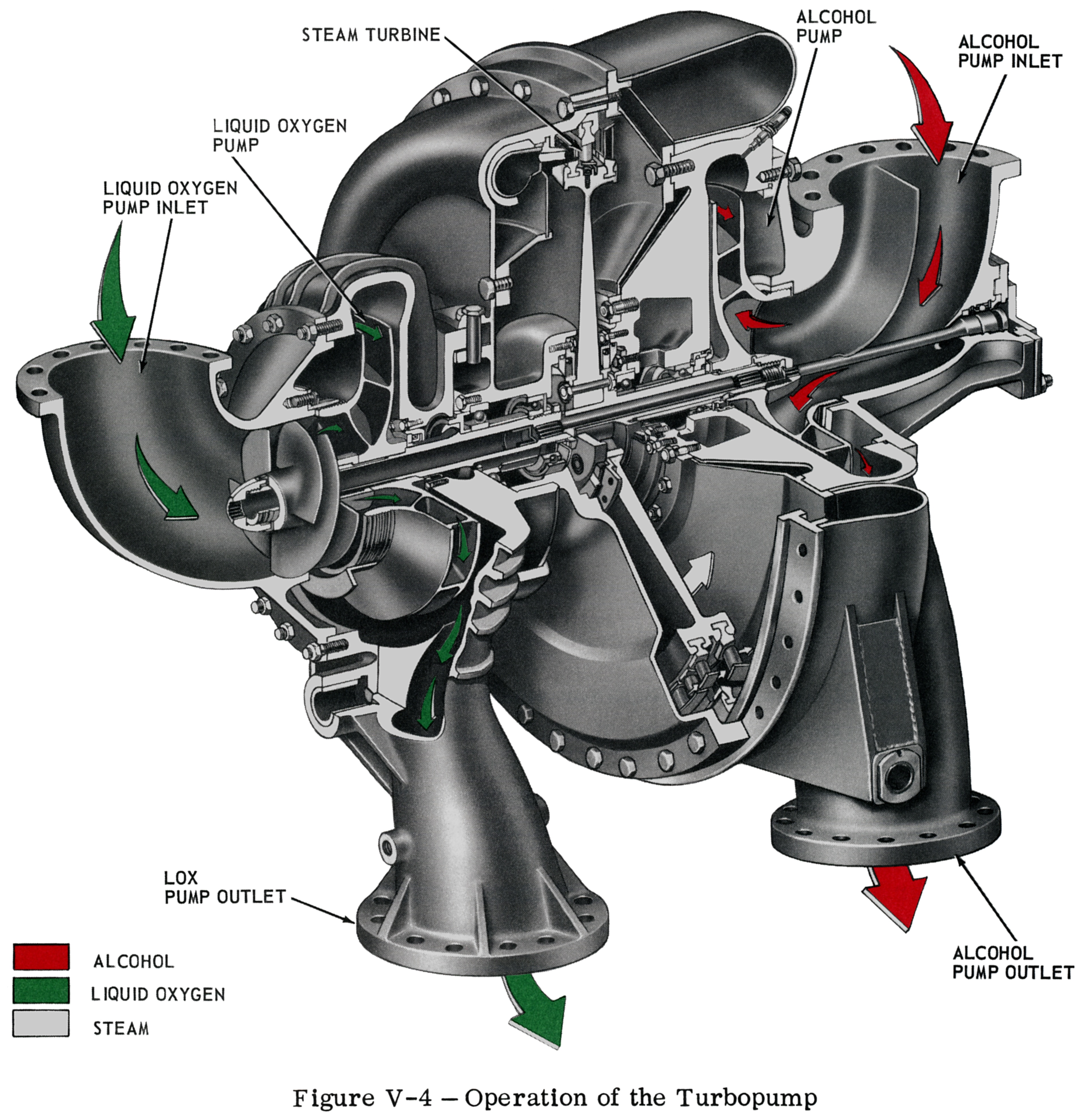Redstone A 7 Rocket Engine Turbopump On This Turbocharger Diagram You Can See How The Impeller Connects Missile Cut Away