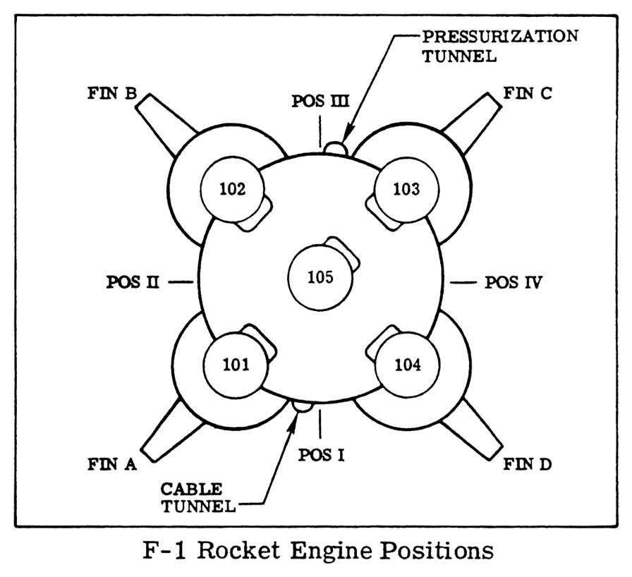 S Ic Positions on Saturn V Rocket Stages