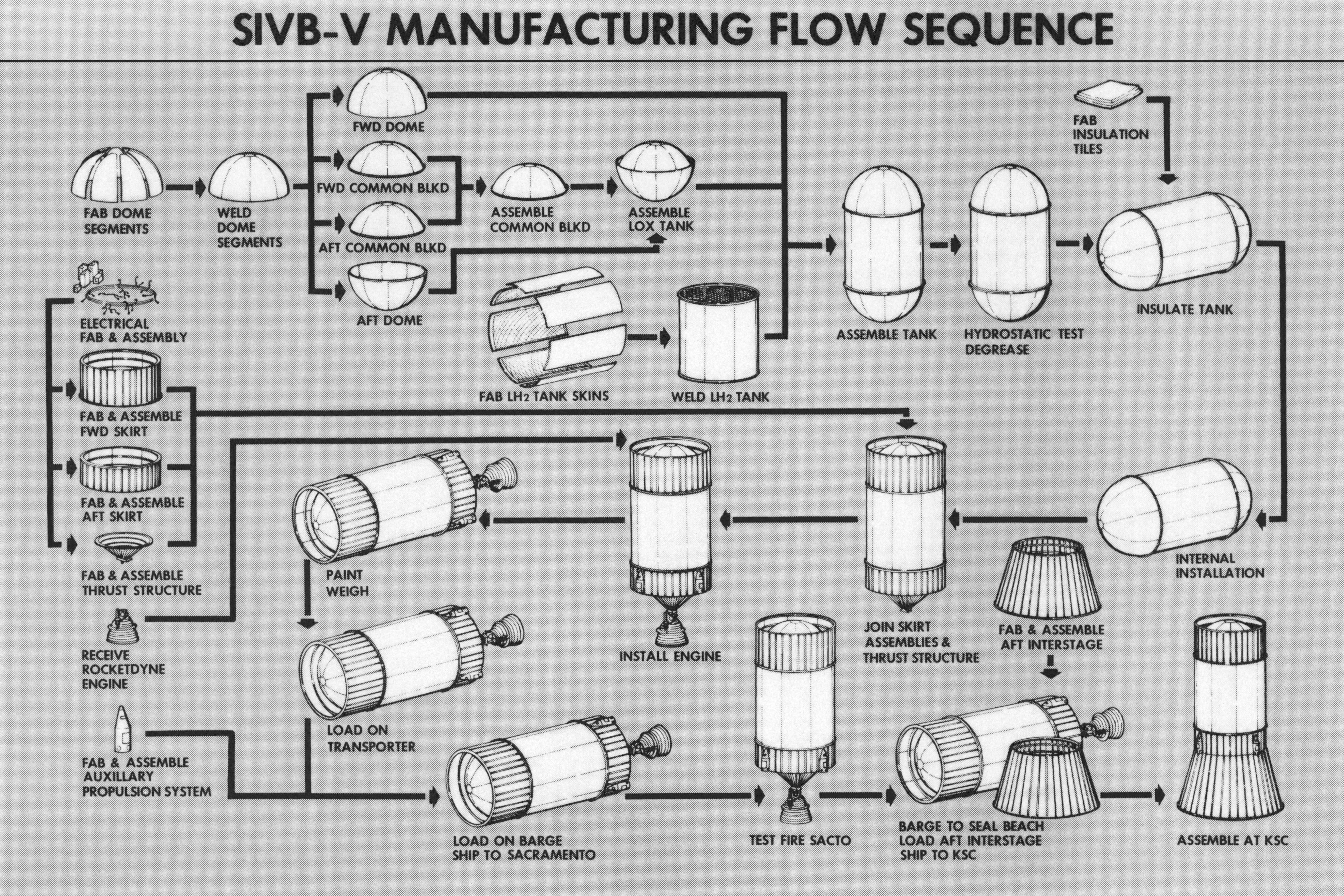 http://heroicrelics.org/info/s-ivb/s-ivb-v-overview/s-ivb-v-manu-flow-seq.jpg