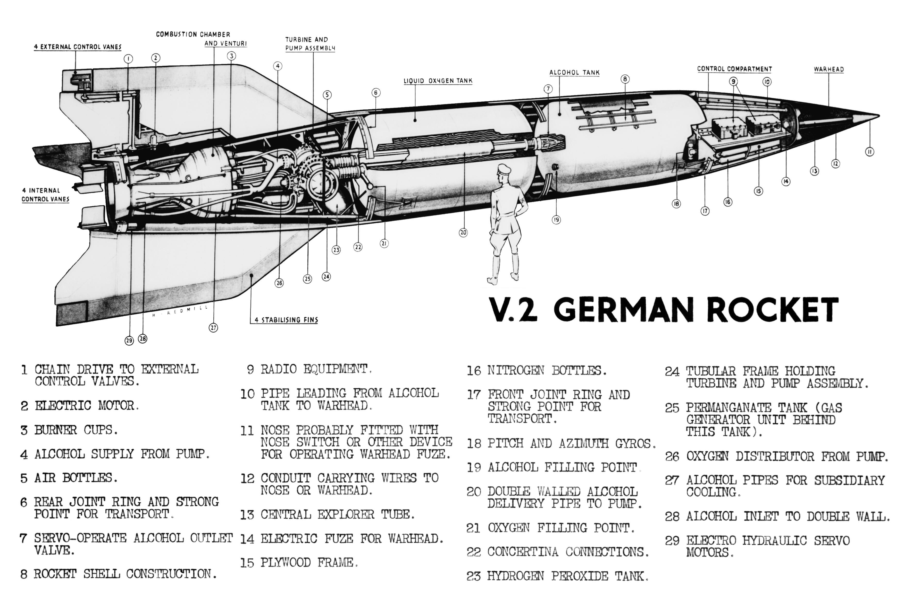 V-2 Cutaways